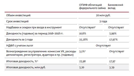 открытый паевой инвестиционный фонд, опиф, как открыть пиф
