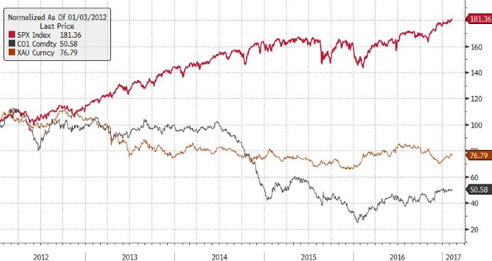 Американский фондовый индекс S&P 500 - до 20% годовых (USD)