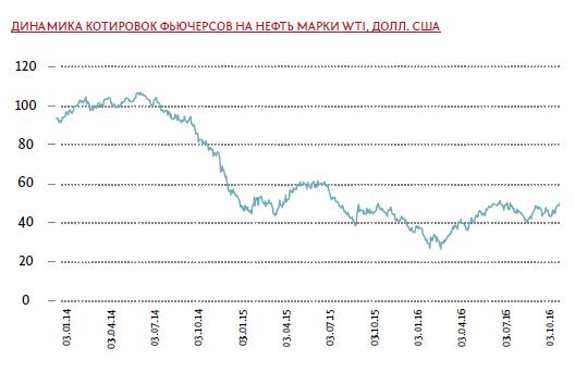 Фьючерс на нефть, цена фьючерса на нефть, фьючерс на нефть wti