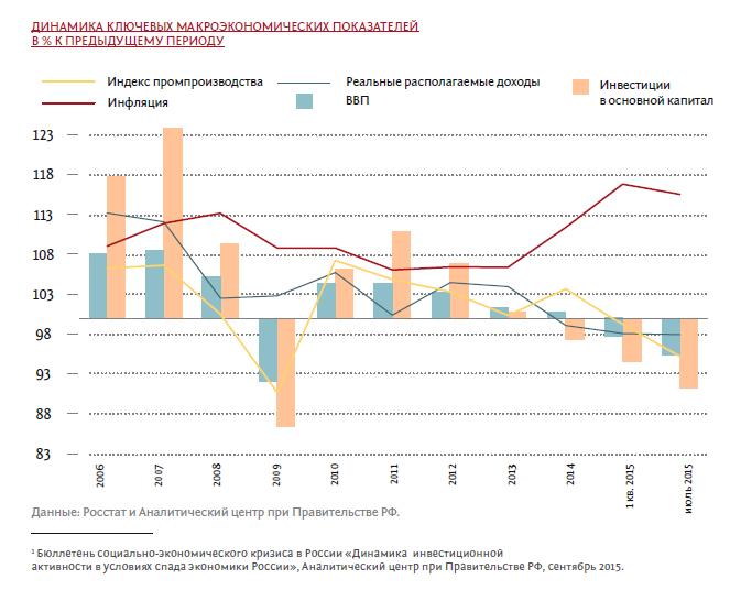 Динамика ключевых макроэкономических показателей в % к предыдущему периоду