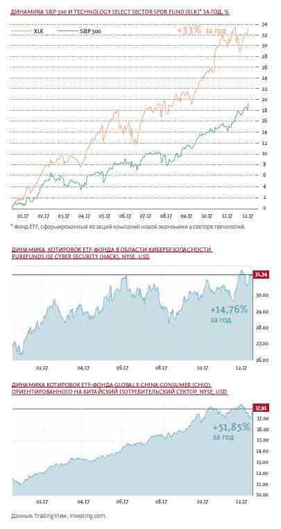 индивидуальное инвестиционное консультирование, инвестиционное консультирование, инвестиционное консультирование на рынке ценных бумаг